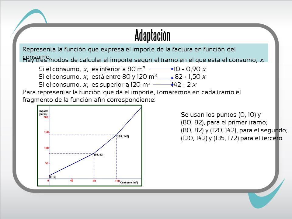Adaptación Representa la función que expresa el importe de la factura en función del consumo.