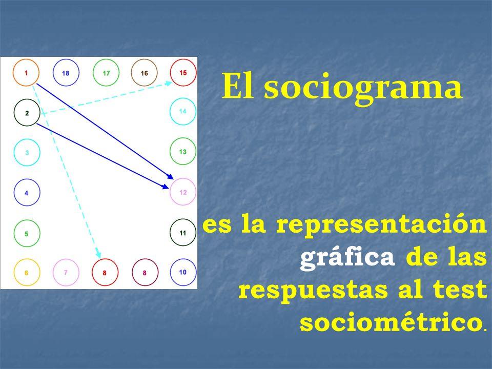 El sociograma es la representación gráfica de las respuestas al test sociométrico.