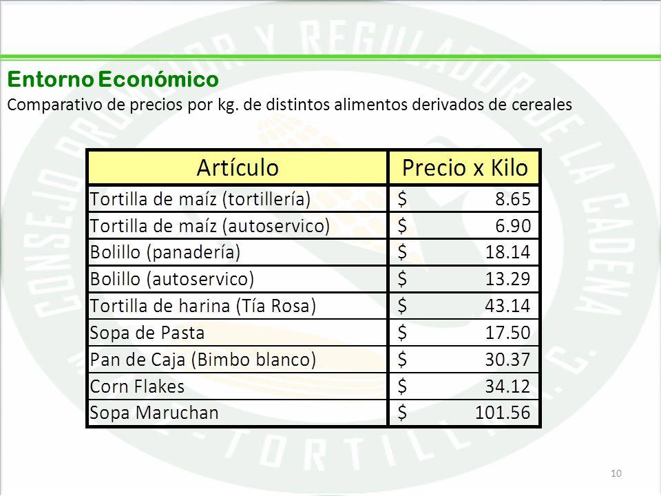 Entorno Económico Comparativo de precios por kg. de distintos alimentos derivados de cereales