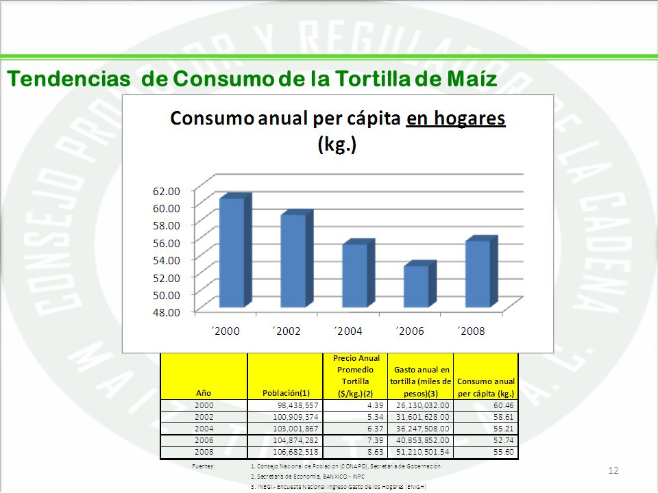Tendencias de Consumo de la Tortilla de Maíz