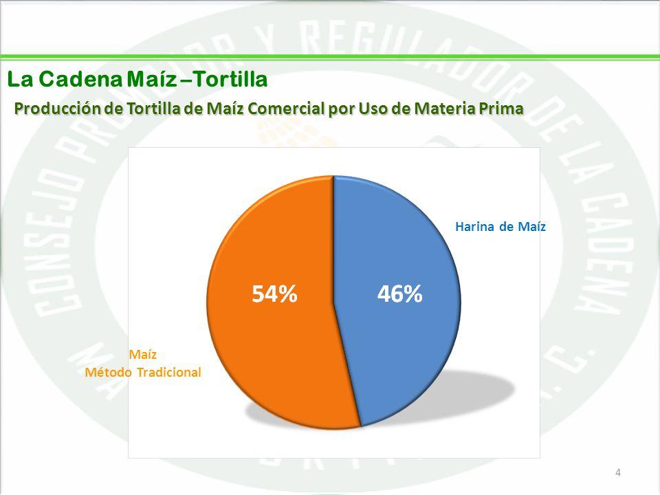 Producción de Tortilla de Maíz Comercial por Uso de Materia Prima