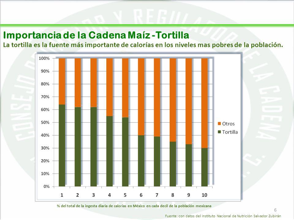 Importancia de la Cadena Maíz -Tortilla