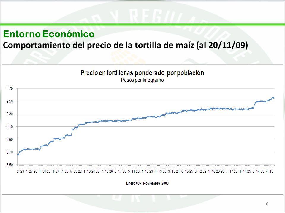 Entorno Económico Comportamiento del precio de la tortilla de maíz (al 20/11/09)