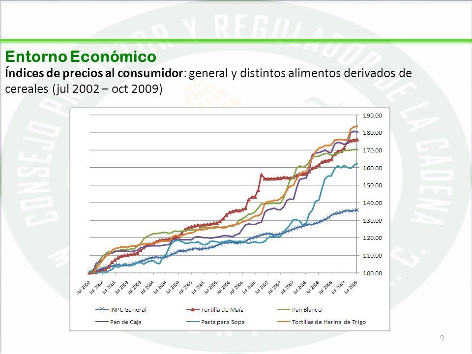 Entorno Económico Índices de precios al consumidor: general y distintos alimentos derivados de cereales (jul 2002 – oct 2009)