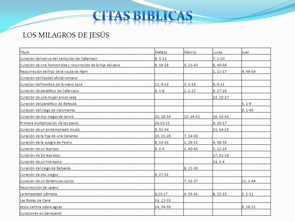 CITAS BIBLICAS LOS MILAGROS DE JESÚS Titulo Mateos Marcos Lucas Juan