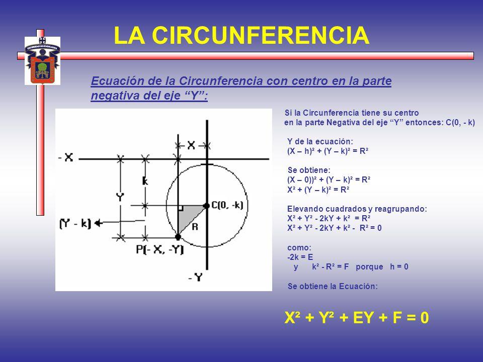 LA CIRCUNFERENCIA X² + Y² + EY + F = 0