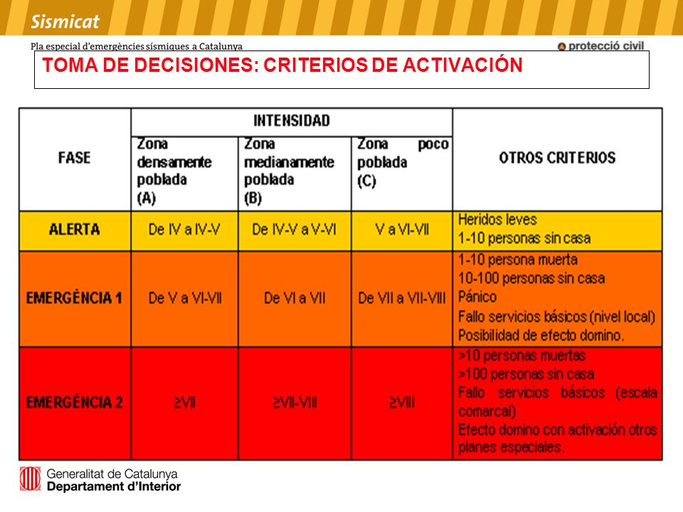 TOMA DE DECISIONES: CRITERIOS DE ACTIVACIÓN