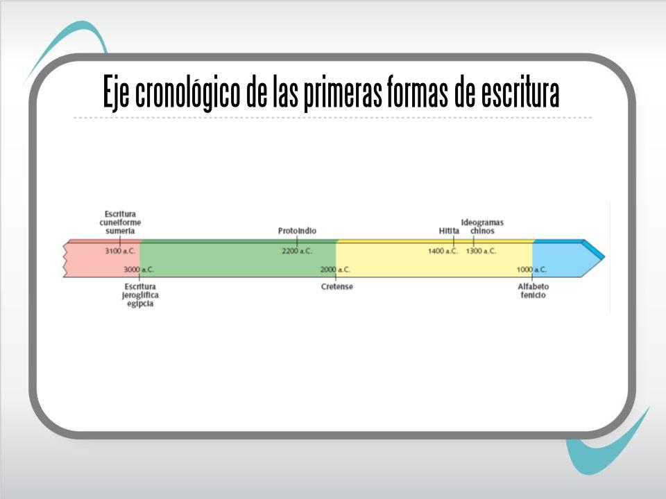 Eje cronológico de las primeras formas de escritura