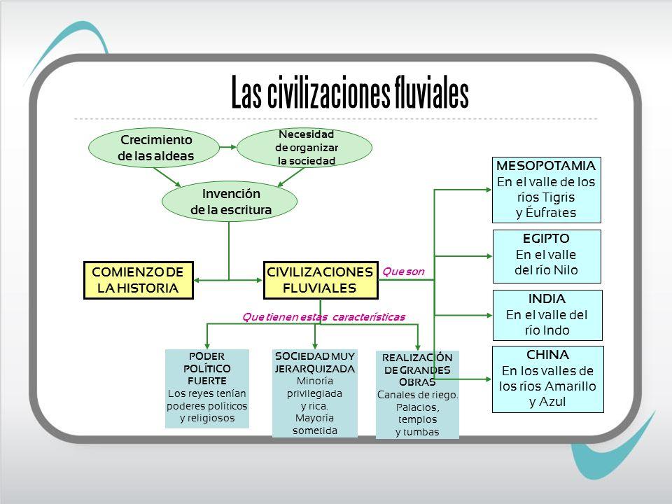 COMIENZO DE LA HISTORIA CIVILIZACIONES FLUVIALES