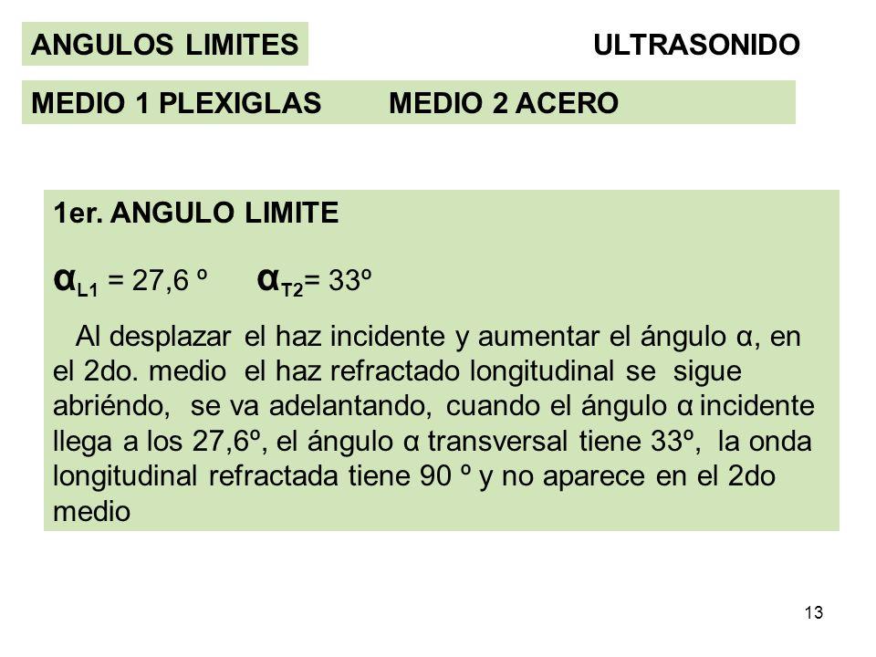 αL1 = 27,6 º αT2= 33º ANGULOS LIMITES ULTRASONIDO