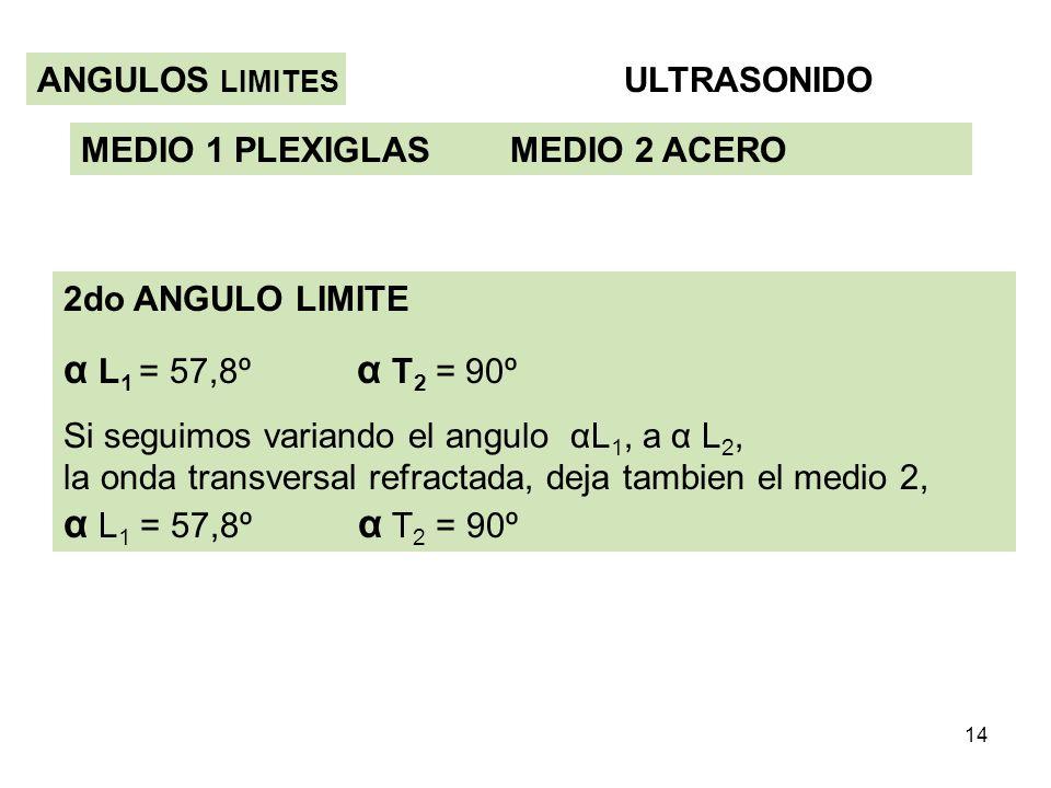 α L1 = 57,8º α T2 = 90º ANGULOS LIMITES ULTRASONIDO
