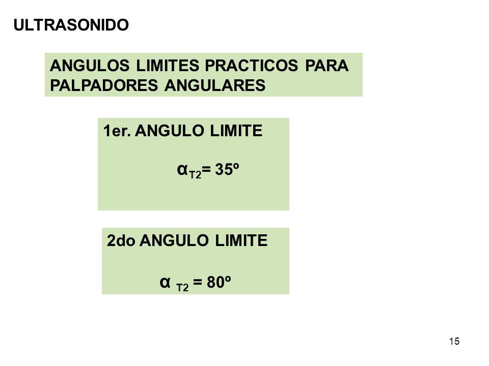 ULTRASONIDO ANGULOS LIMITES PRACTICOS PARA PALPADORES ANGULARES. 1er. ANGULO LIMITE. αT2= 35º. 2do ANGULO LIMITE.