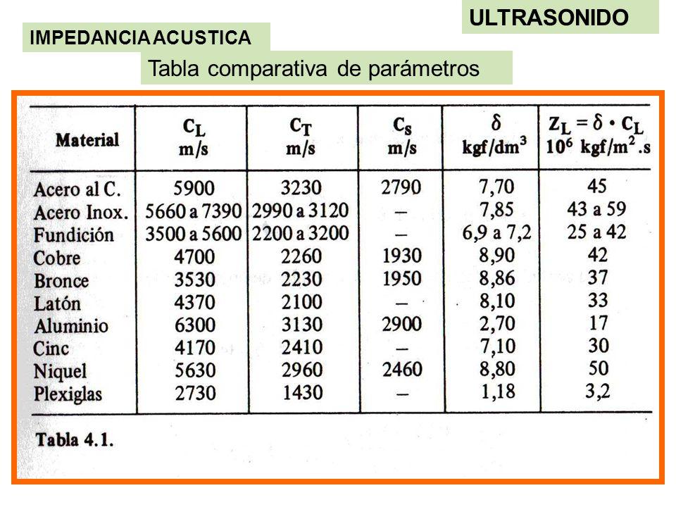 Tabla comparativa de parámetros