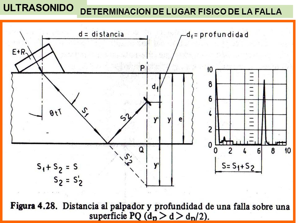 ULTRASONIDO DETERMINACION DE LUGAR FISICO DE LA FALLA