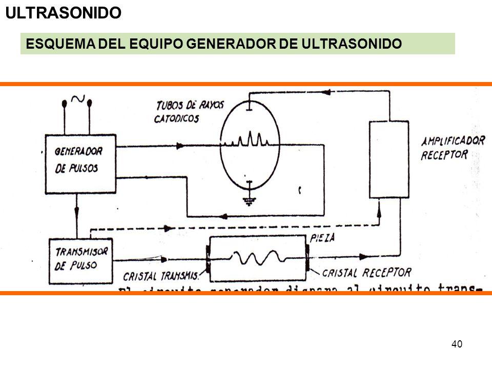 ULTRASONIDO ESQUEMA DEL EQUIPO GENERADOR DE ULTRASONIDO