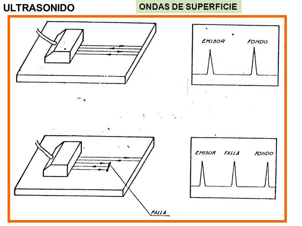 ULTRASONIDO ONDAS DE SUPERFICIE