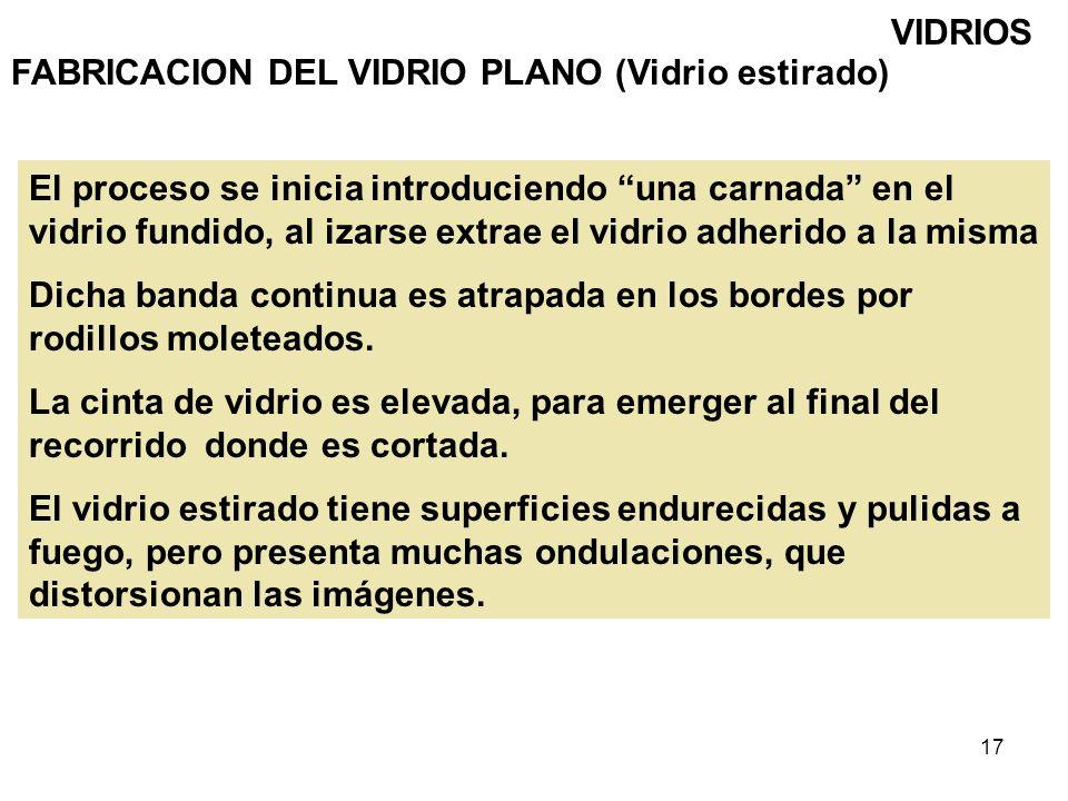 VIDRIOS FABRICACION DEL VIDRIO PLANO (Vidrio estirado)