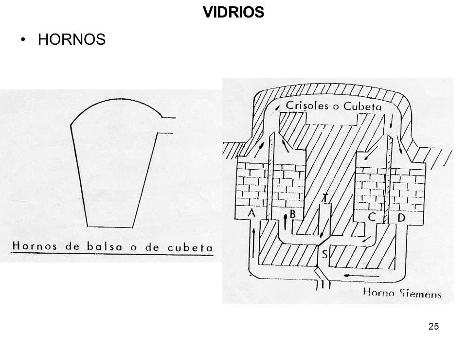 VIDRIOS HORNOS