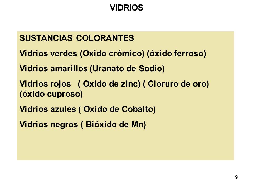 VIDRIOS SUSTANCIAS COLORANTES. Vidrios verdes (Oxido crómico) (óxido ferroso) Vidrios amarillos (Uranato de Sodio)