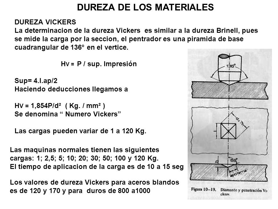 DUREZA DE LOS MATERIALES