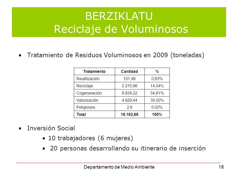 BERZIKLATU Reciclaje de Voluminosos