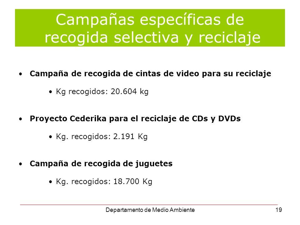 Campañas específicas de recogida selectiva y reciclaje