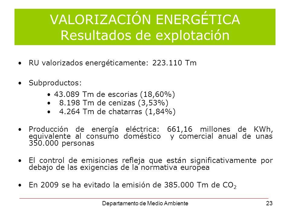 VALORIZACIÓN ENERGÉTICA Resultados de explotación