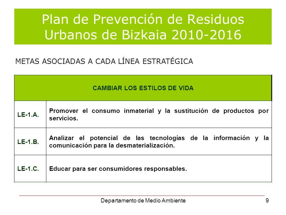 Plan de Prevención de Residuos Urbanos de Bizkaia 2010-2016