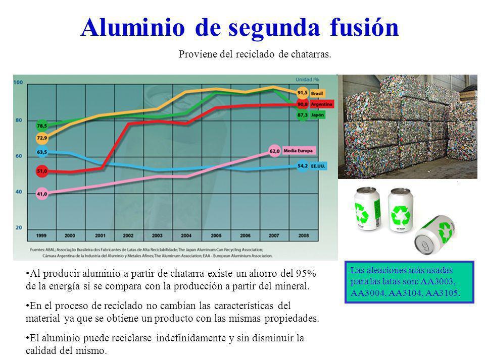 Aluminio de segunda fusión