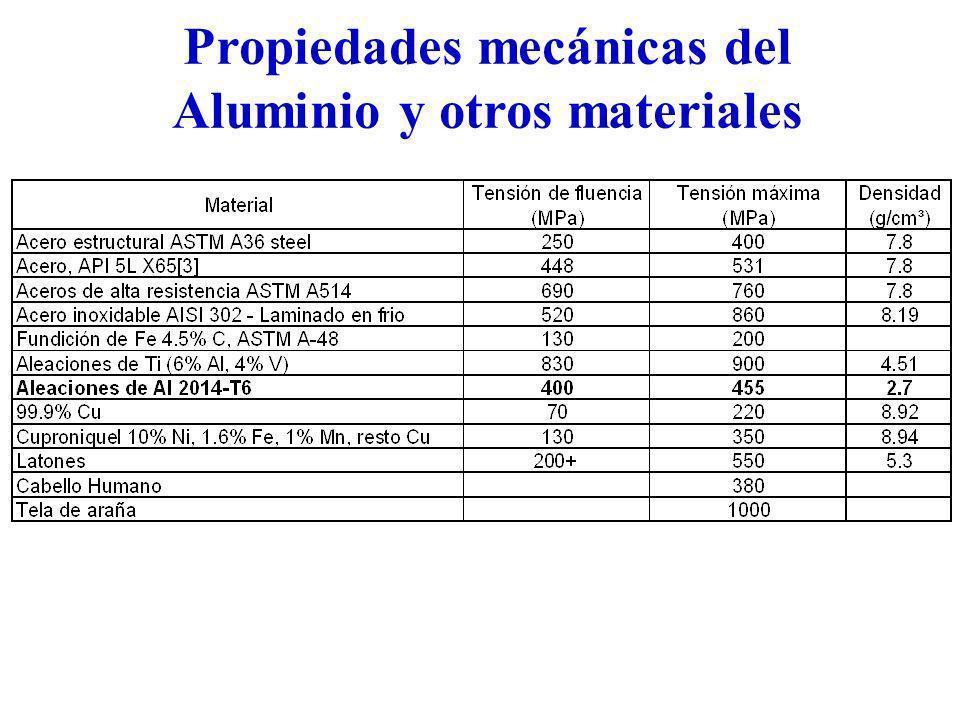 Propiedades mecánicas del Aluminio y otros materiales