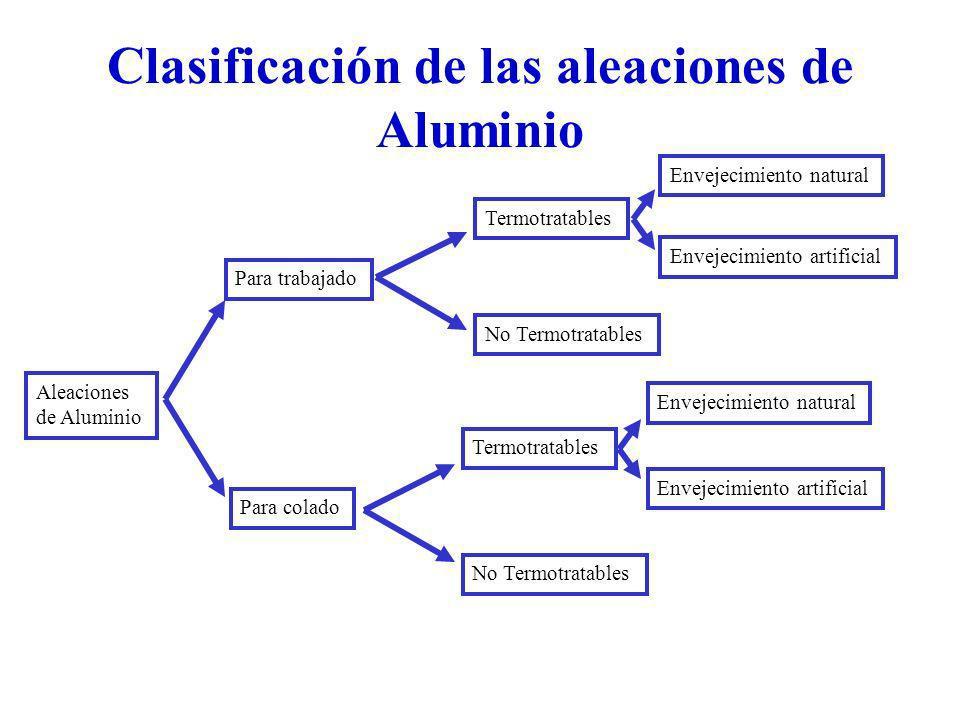 Clasificación de las aleaciones de Aluminio
