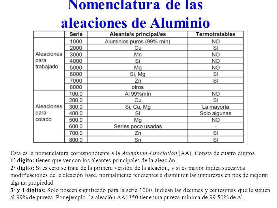 Nomenclatura de las aleaciones de Aluminio