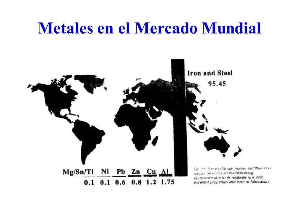 Metales en el Mercado Mundial