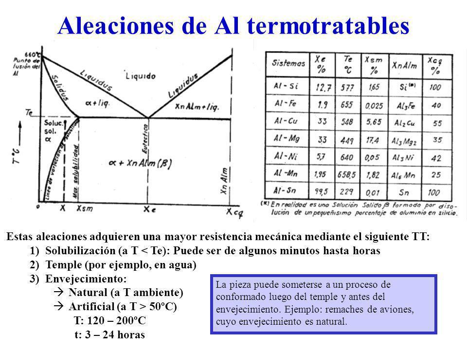 Aleaciones de Al termotratables
