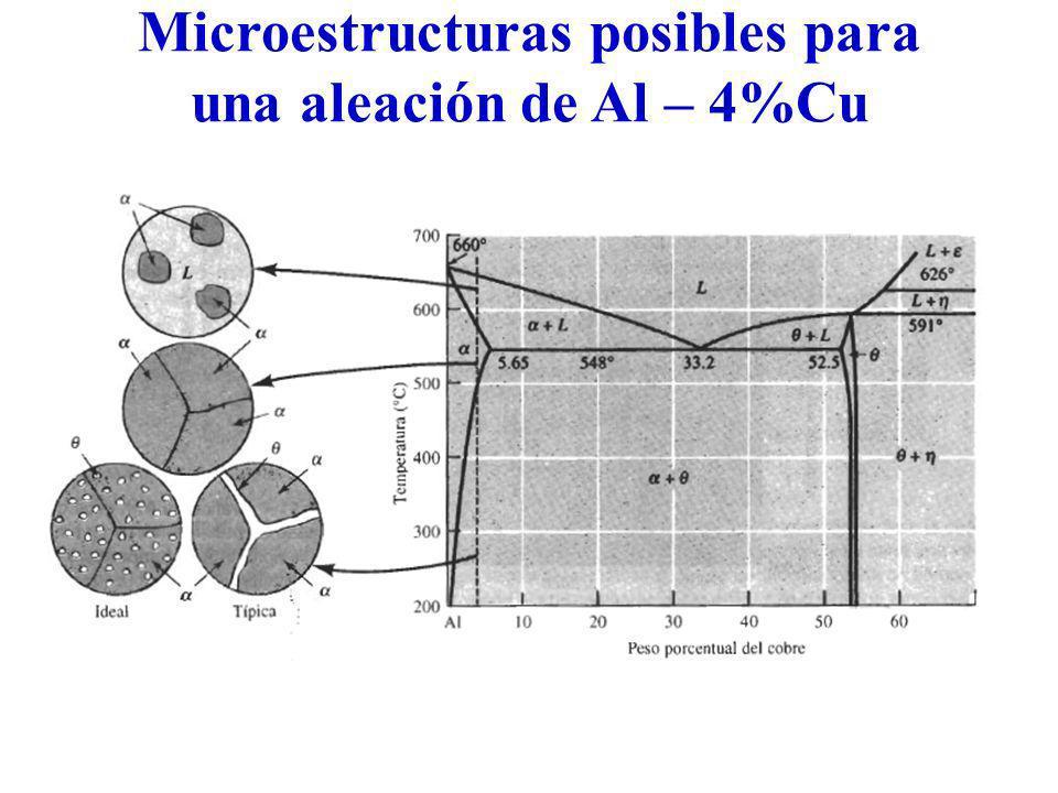 Microestructuras posibles para una aleación de Al – 4%Cu