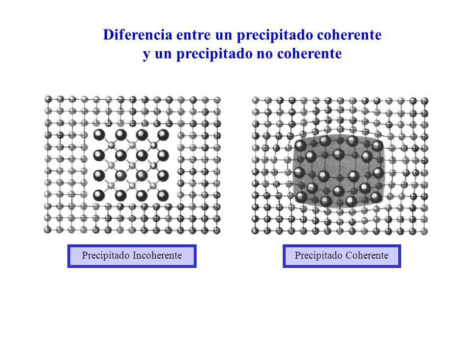 Diferencia entre un precipitado coherente