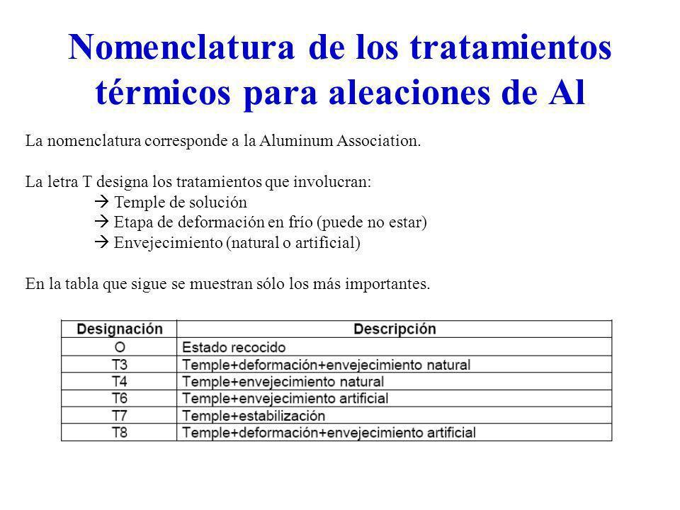 Nomenclatura de los tratamientos térmicos para aleaciones de Al