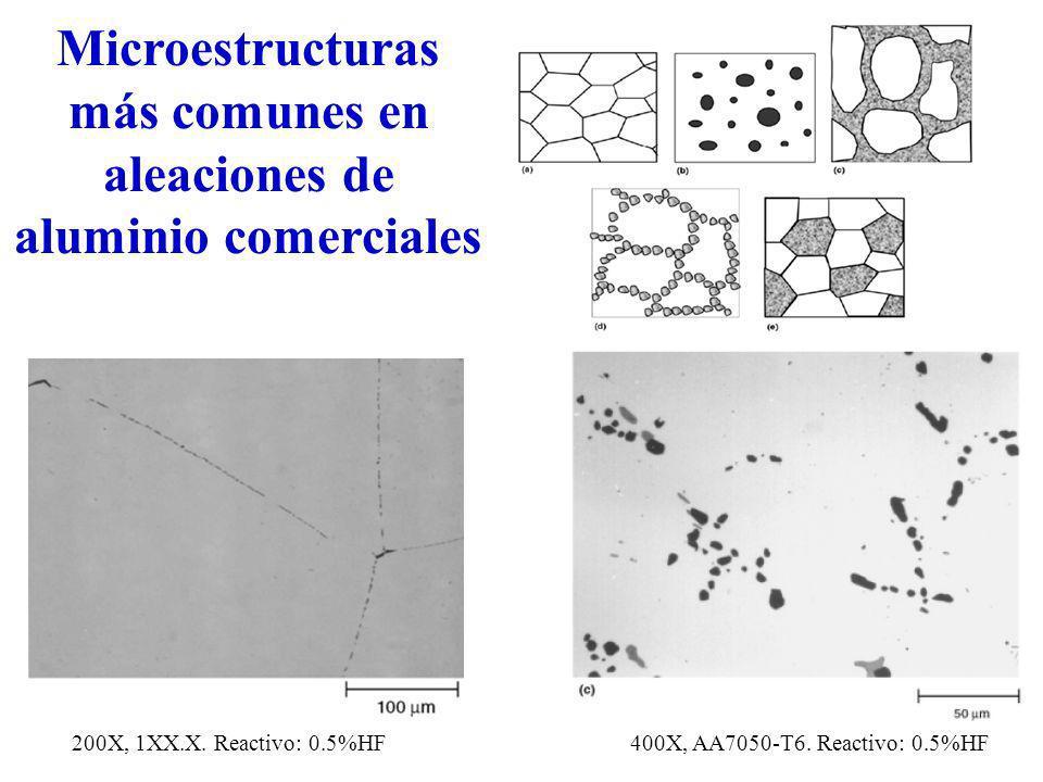 Microestructuras más comunes en aleaciones de aluminio comerciales
