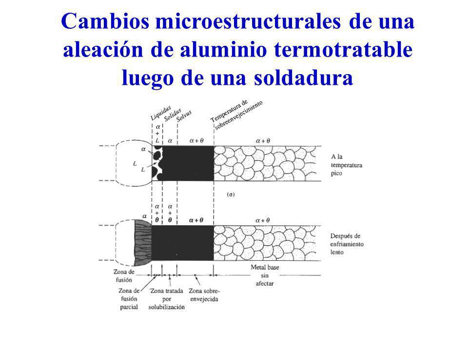 Cambios microestructurales de una aleación de aluminio termotratable luego de una soldadura