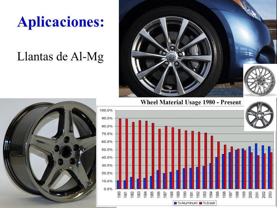 Aplicaciones: Llantas de Al-Mg