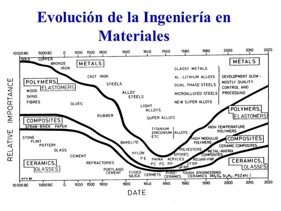 Evolución de la Ingeniería en Materiales