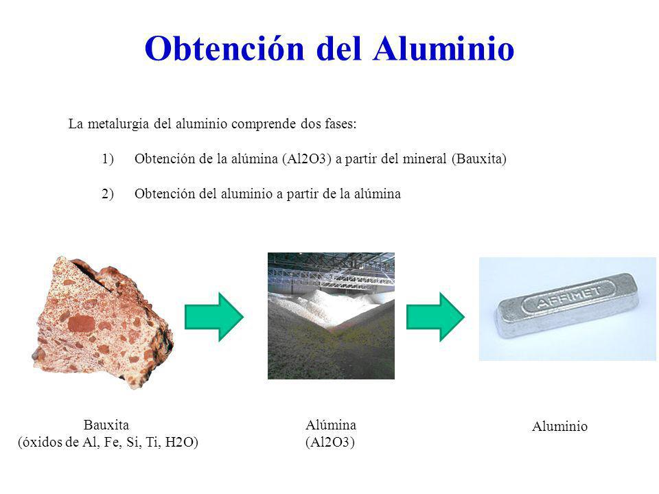 Obtención del Aluminio