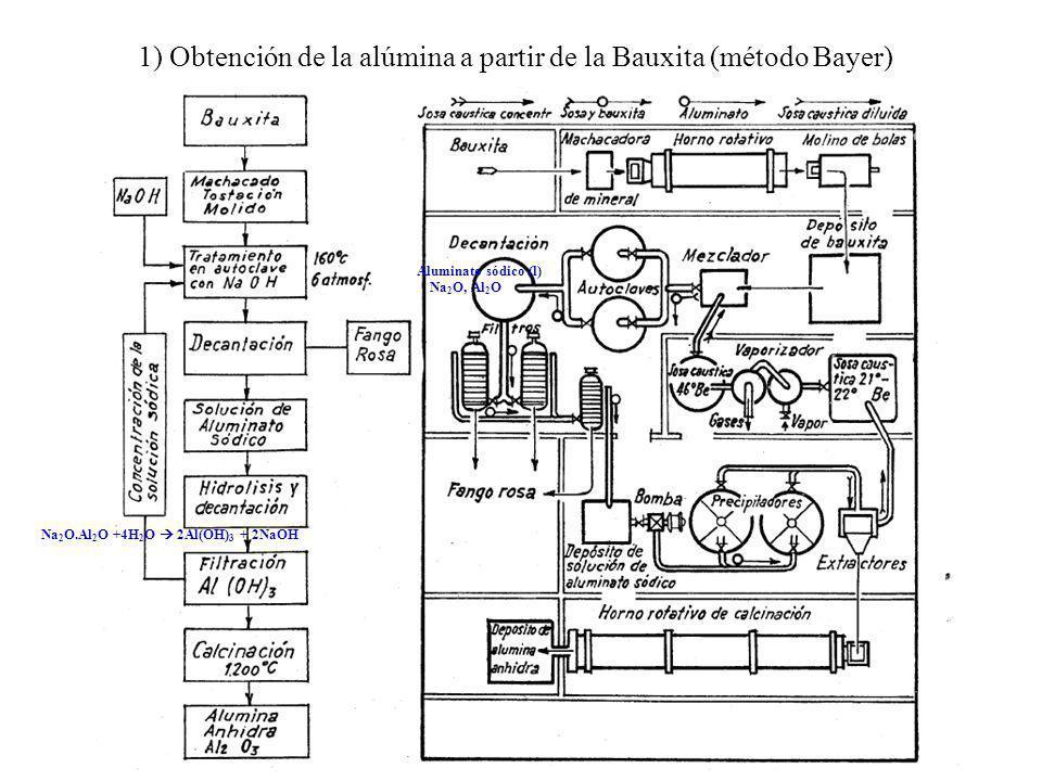 1) Obtención de la alúmina a partir de la Bauxita (método Bayer)