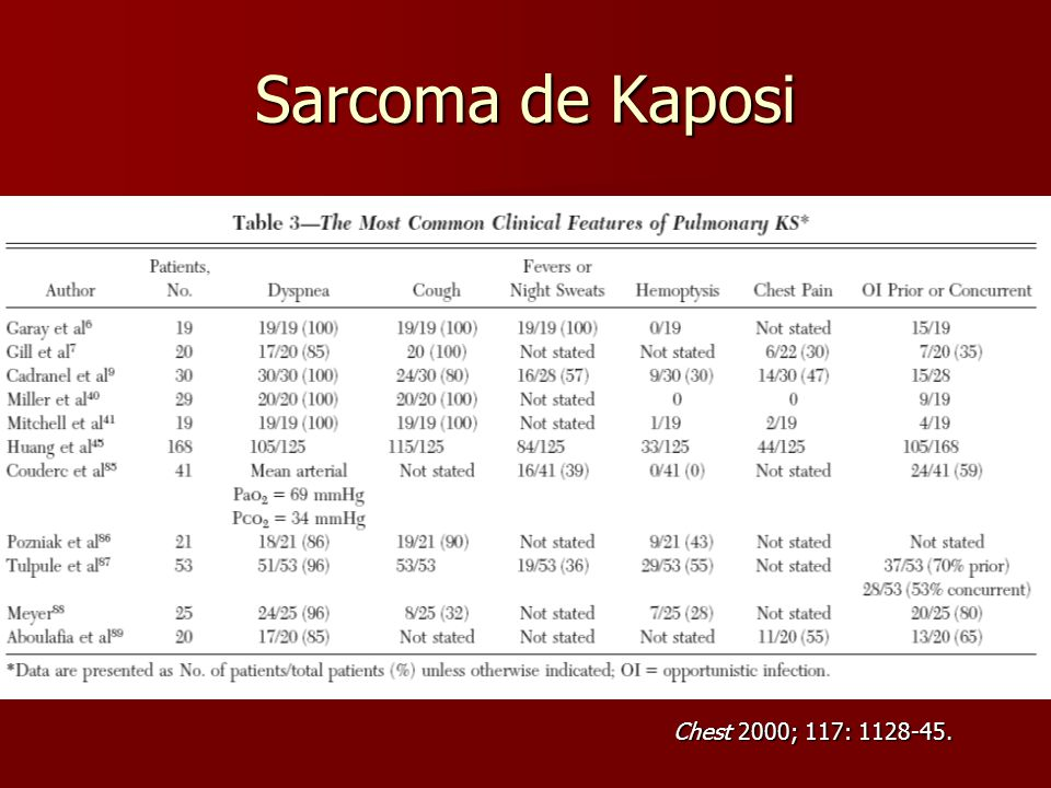 Sarcoma de Kaposi Chest 2000; 117: 1128-45.