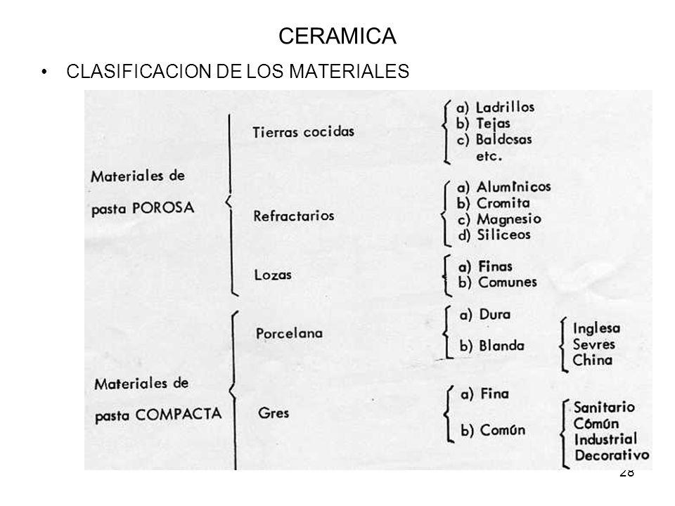 CERAMICA CLASIFICACION DE LOS MATERIALES