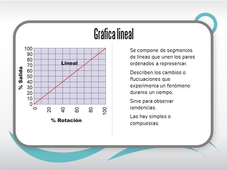 Gráfica lineal Se compone de segmentos de líneas que unen los pares ordenados a representar.