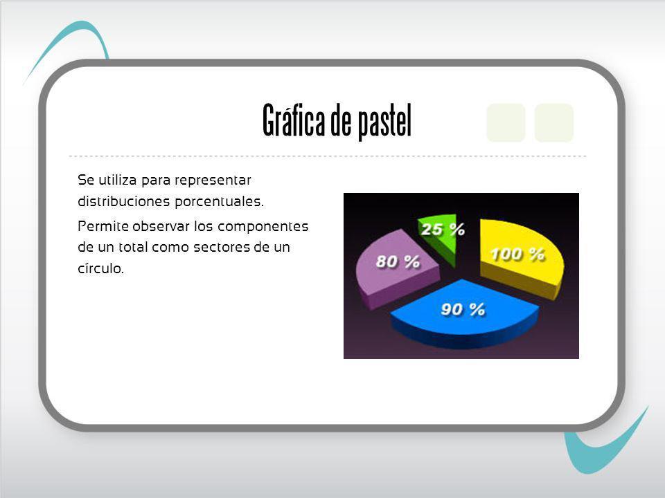 Gráfica de pastel Se utiliza para representar distribuciones porcentuales.