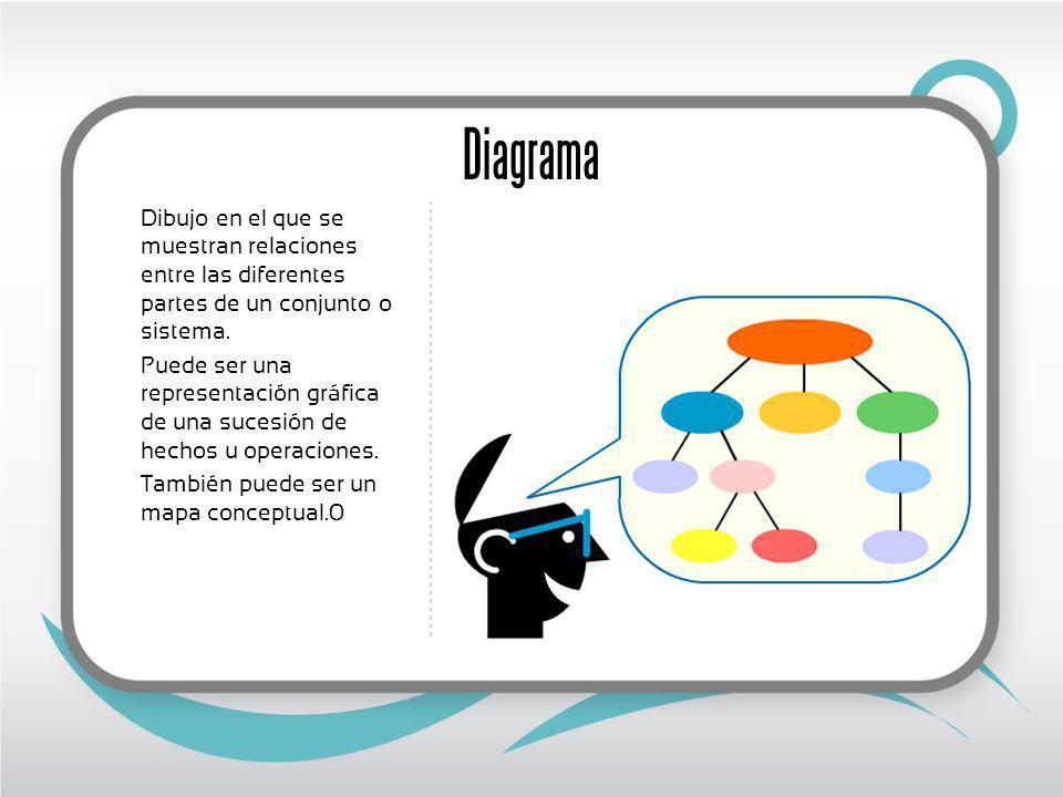 Diagrama Dibujo en el que se muestran relaciones entre las diferentes partes de un conjunto o sistema.