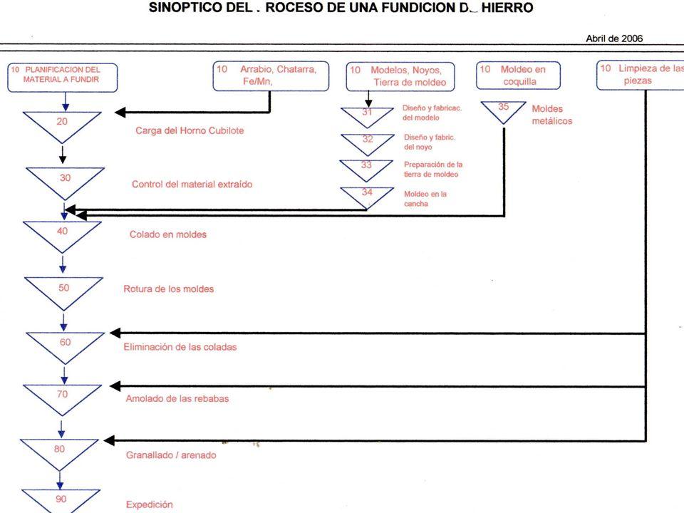 PROCESO DE FUNDICION GRIS