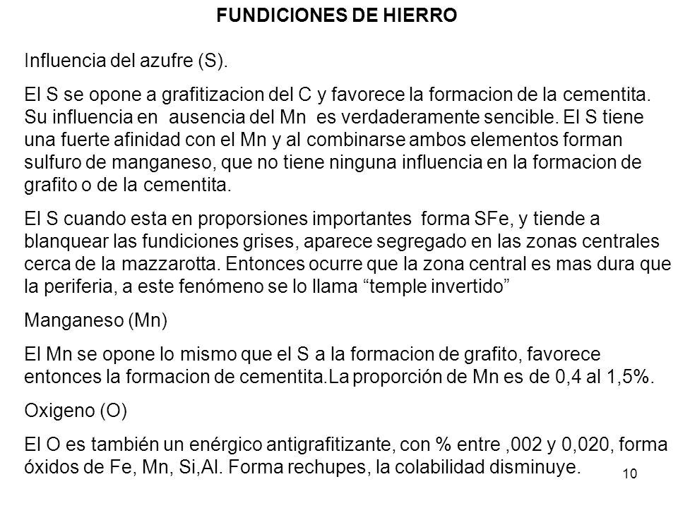 FUNDICIONES DE HIERRO Influencia del azufre (S).
